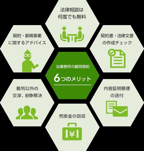 当事務所の顧問契約6つのメリット